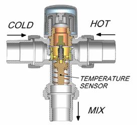 Τρόπος λειτουργίας θερμοστατικής βαλβίδας